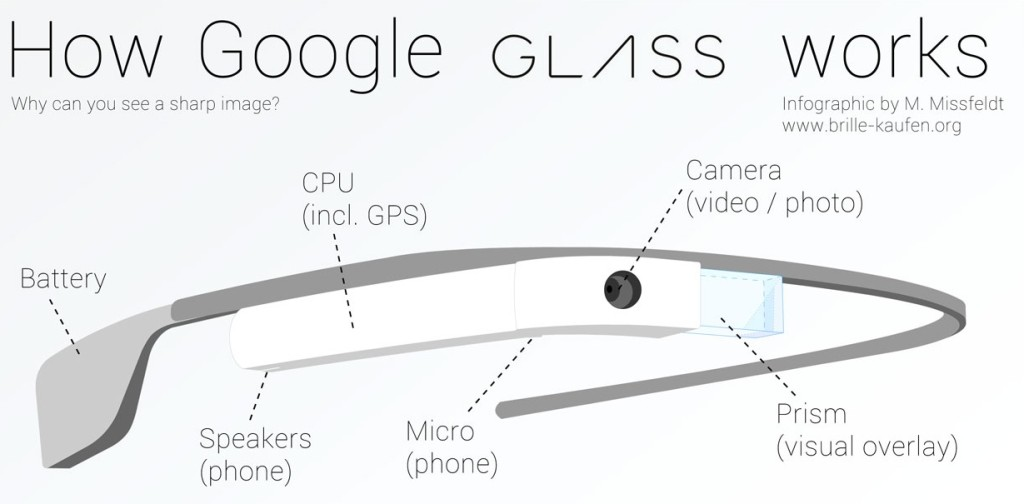 Google Glass - eksempel på Wearables